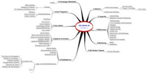 Beispiel einer Mind Map